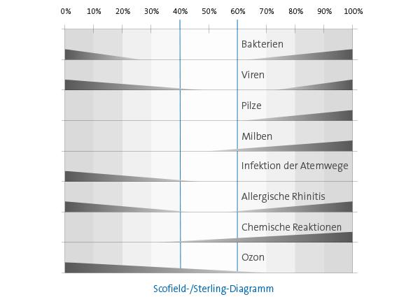Scofield-Sterling-Diagramm