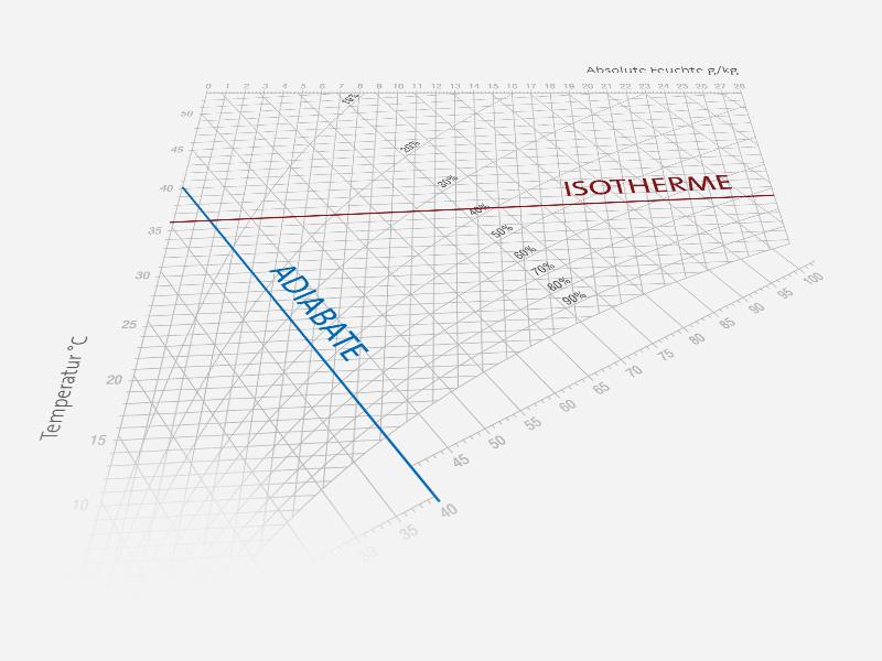 Fachwissen h,x-Diagramm