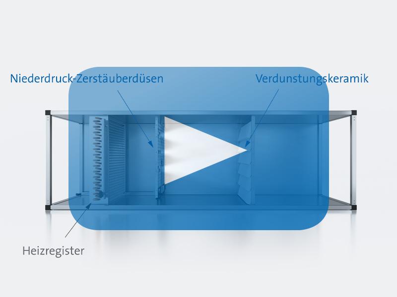 Erklärvideo Hybrid-Luftbefeuchter