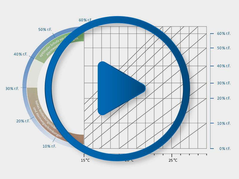 Video Risikograph Raumluftfeuchte