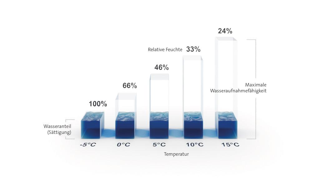 Säulendiagramm Relative Luftfeuchte
