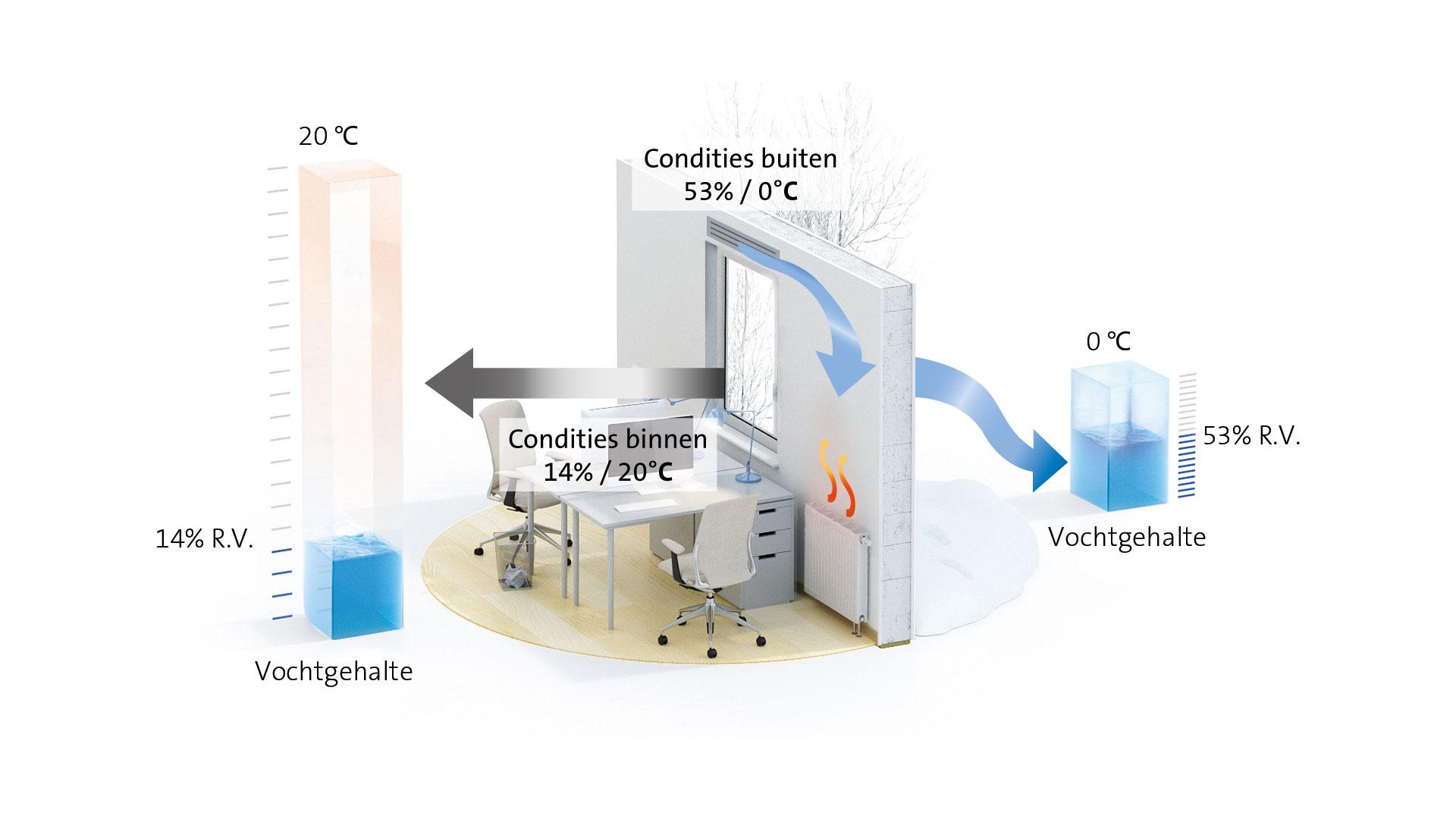 De onjuiste luchtvochtigheid bij ventileren