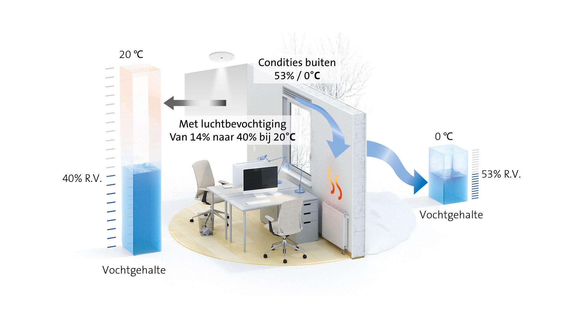 De juiste luchtvochtigheid door luchtbevochtiger