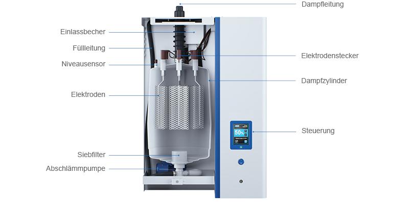 Schematischer Aufbau eines Dampf-Luftbefeuchters