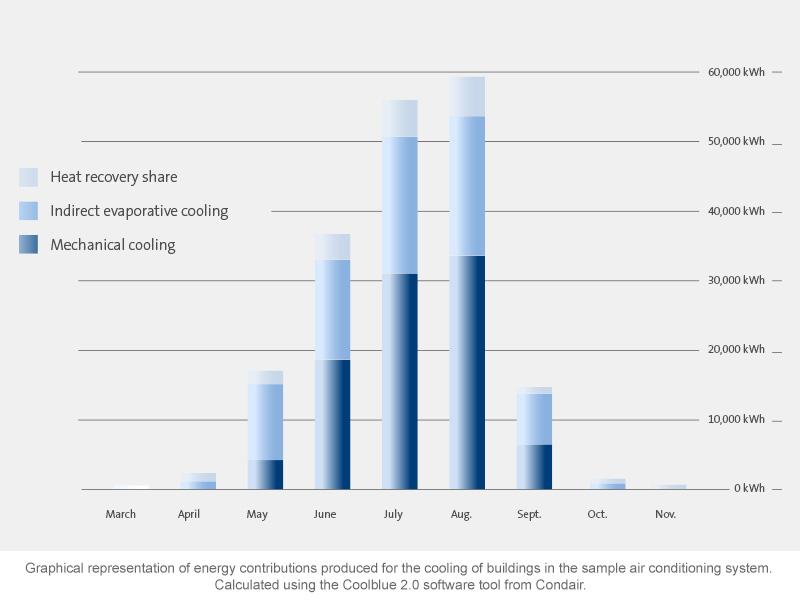 Ventilationssystem med evaporativ køling