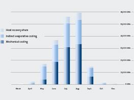 Grafische Darstellung Gebäudekühlung