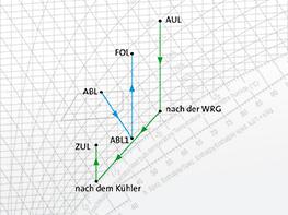 h,x-Diagramm, Mollier