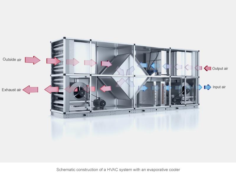 HVAC system med evaporativ køling